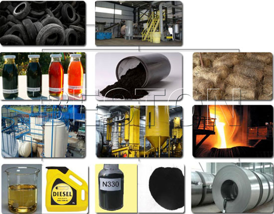 Carbon Black from Tyre Pyrolysis