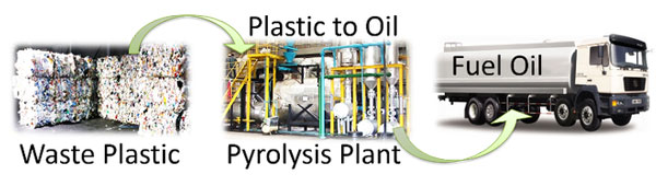 recycle plastic to oil