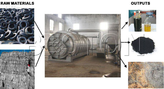 tire recycling business for sale