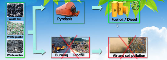 Pyrolysis Replaces Incineration: Turn Waste into Energy Effectively